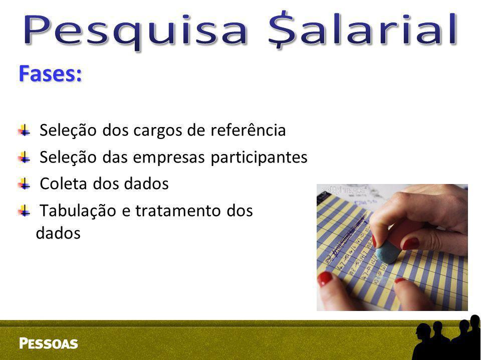 Fases: Pesquisa $alarial Seleção dos cargos de referência