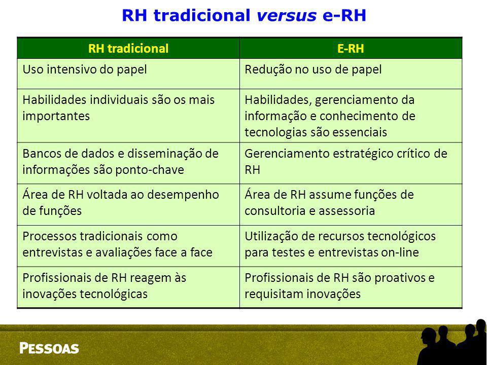 RH tradicional versus e-RH