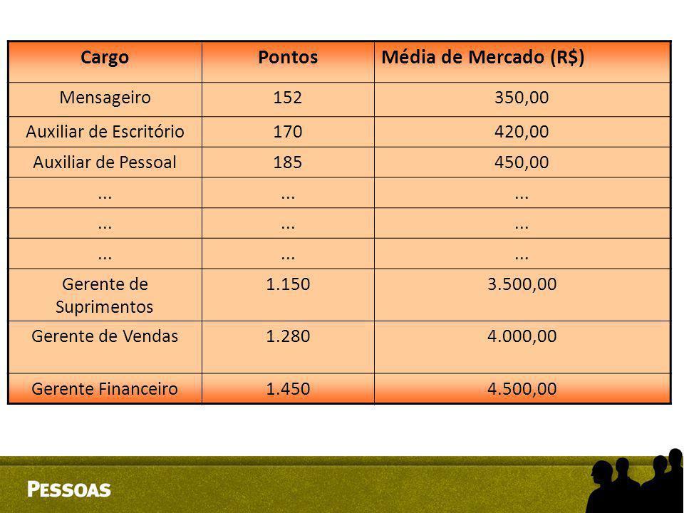 Cargo Pontos Média de Mercado (R$) Mensageiro 152 350,00