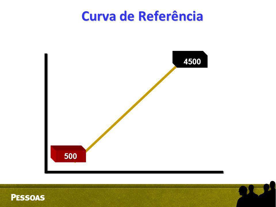 Curva de Referência 4500 500