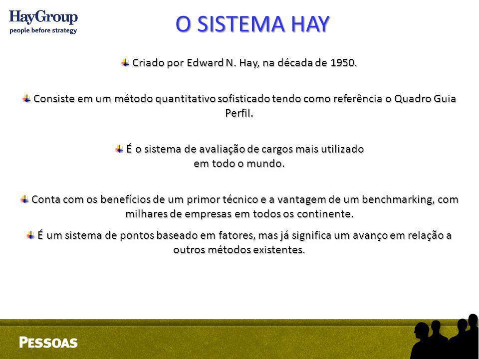 O SISTEMA HAY Criado por Edward N. Hay, na década de 1950.
