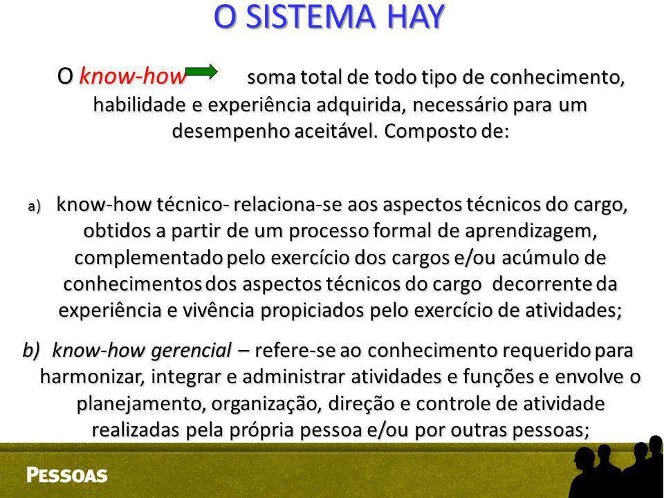 O SISTEMA HAY