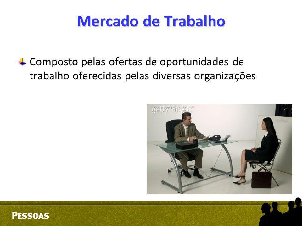 Mercado de Trabalho Composto pelas ofertas de oportunidades de trabalho oferecidas pelas diversas organizações.