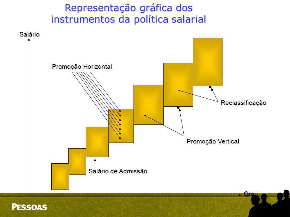Representação gráfica dos instrumentos da política salarial