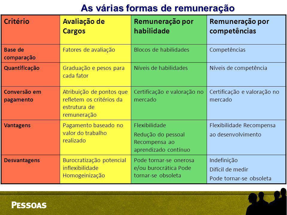 As várias formas de remuneração