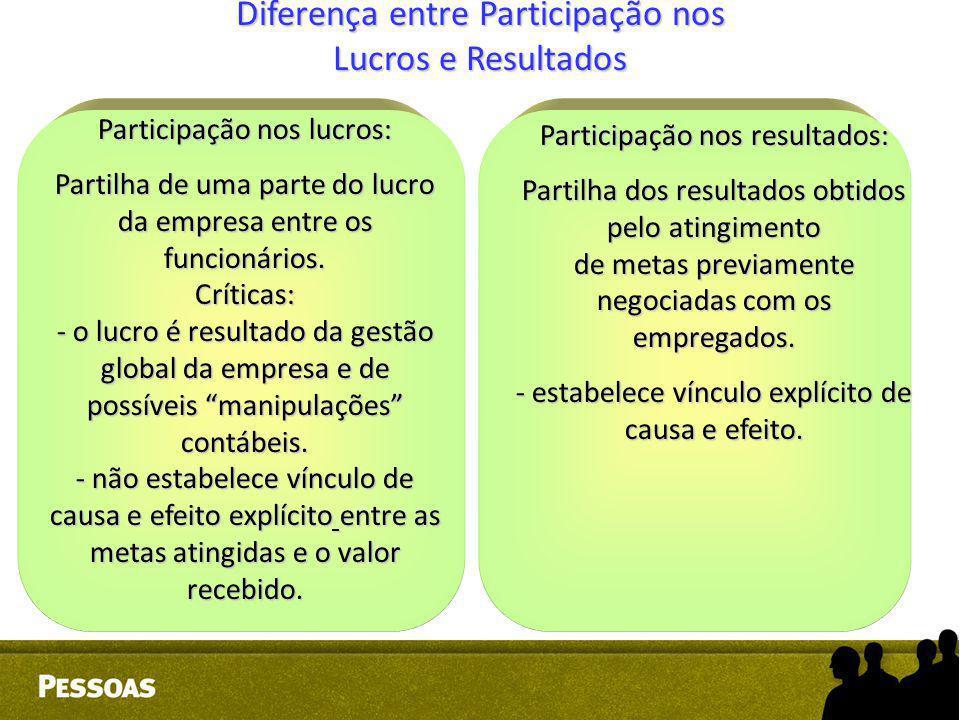 Diferença entre Participação nos Lucros e Resultados