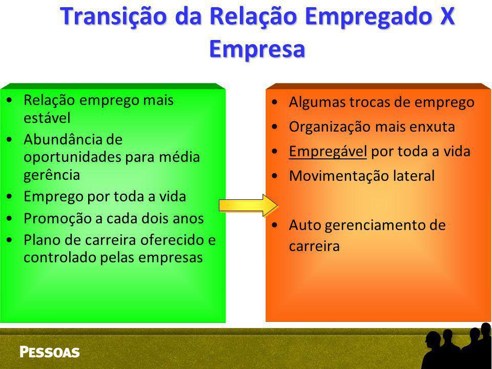 Transição da Relação Empregado X Empresa