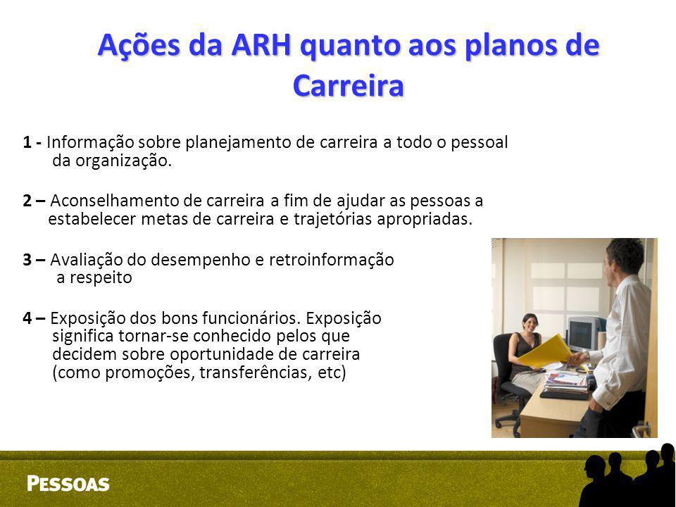 Ações da ARH quanto aos planos de Carreira