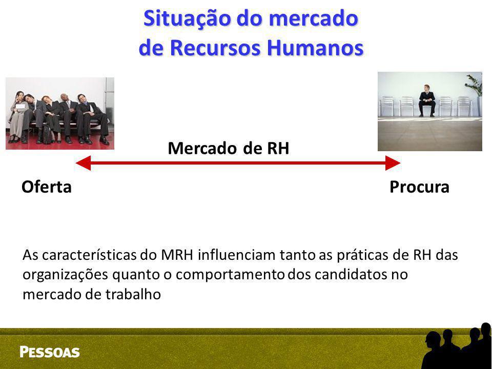 Situação do mercado de Recursos Humanos