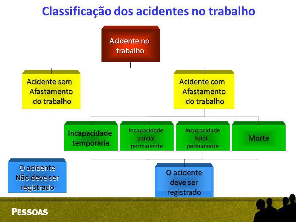 Classificação dos acidentes no trabalho