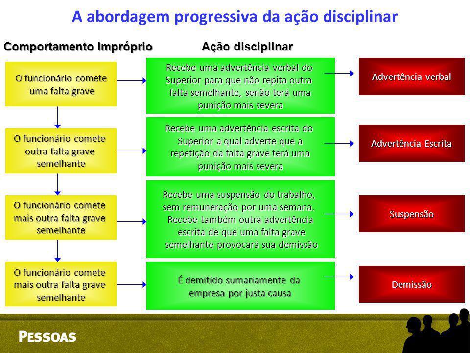 A abordagem progressiva da ação disciplinar