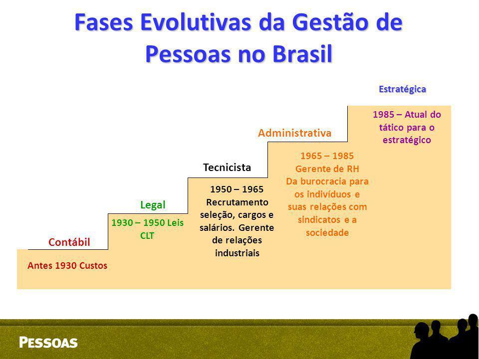 Fases Evolutivas da Gestão de Pessoas no Brasil