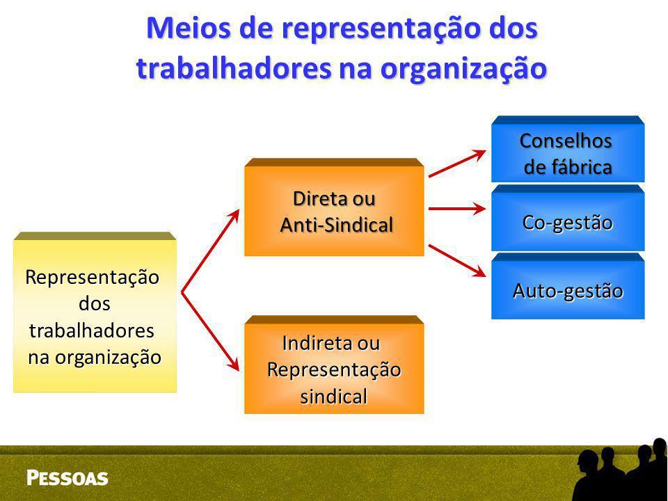 Meios de representação dos trabalhadores na organização