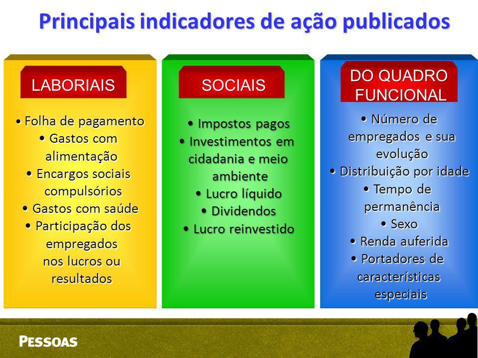 Principais indicadores de ação publicados