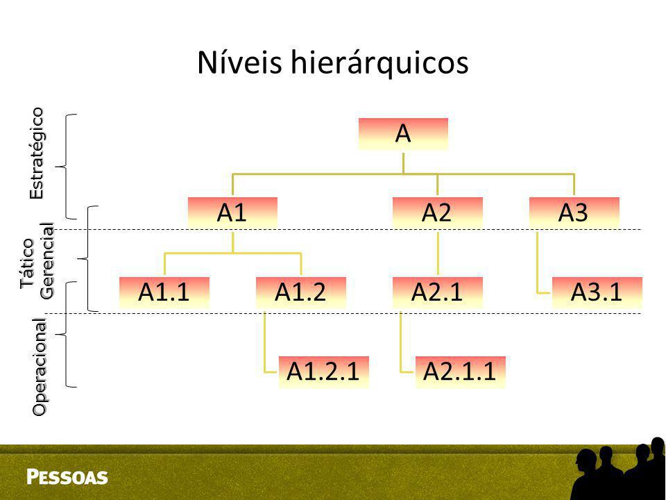 Níveis hierárquicos A A1 A1.1 A1.2 A1.2.1 A2 A2.1 A2.1.1 A3 A3.1