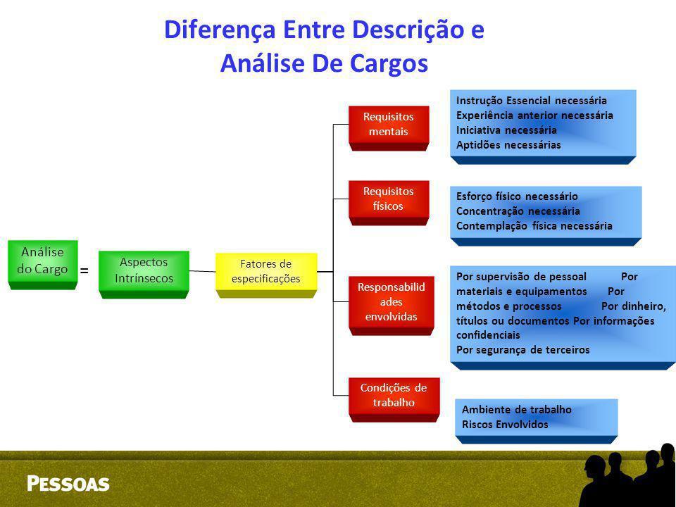 Diferença Entre Descrição e Análise De Cargos
