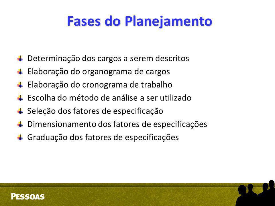 Fases do Planejamento Determinação dos cargos a serem descritos