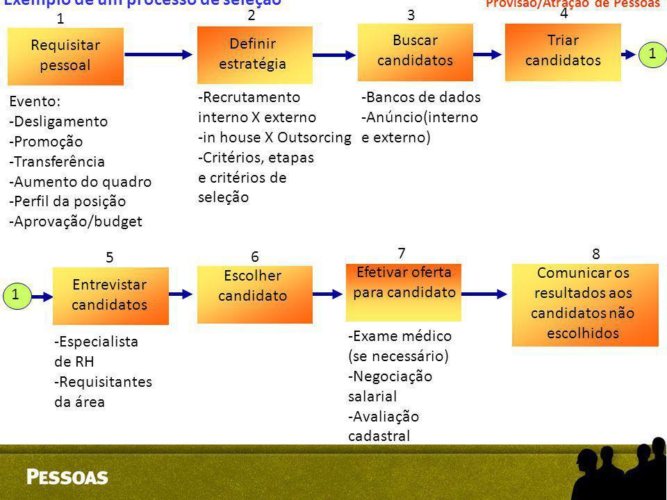 Exemplo de um processo de seleção