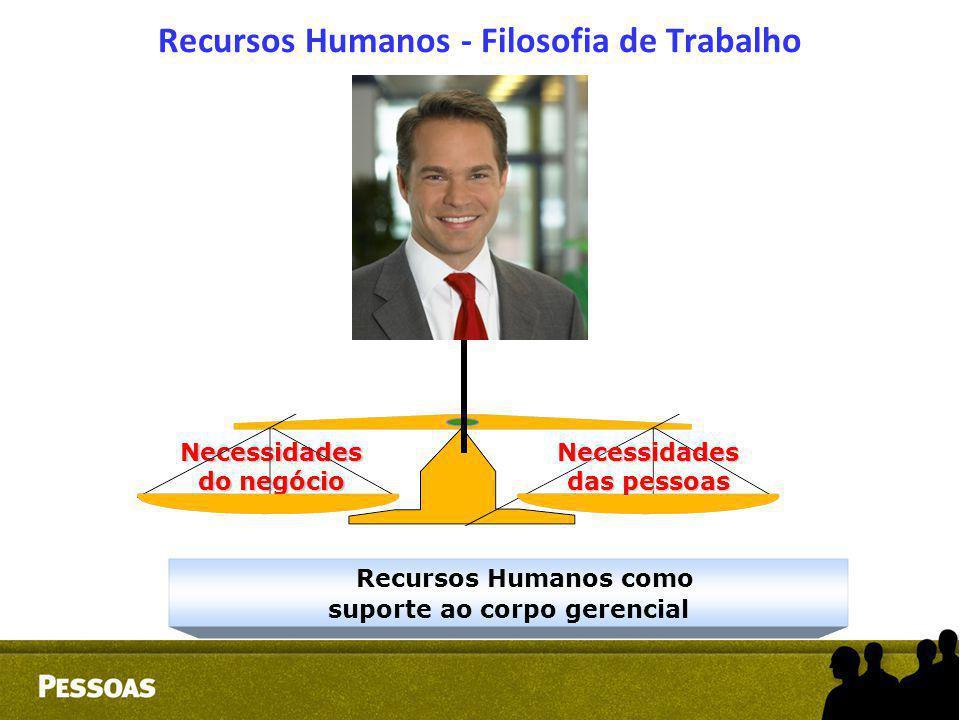 Recursos Humanos - Filosofia de Trabalho