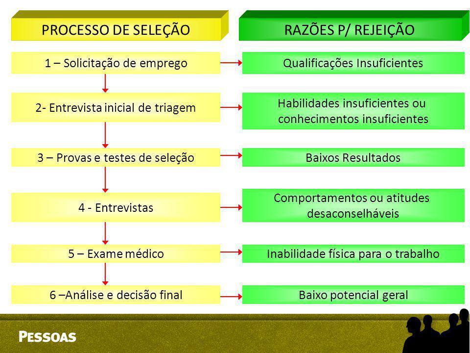 PROCESSO DE SELEÇÃO RAZÕES P/ REJEIÇÃO 1 – Solicitação de emprego