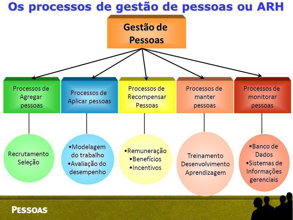 Os processos de gestão de pessoas ou ARH