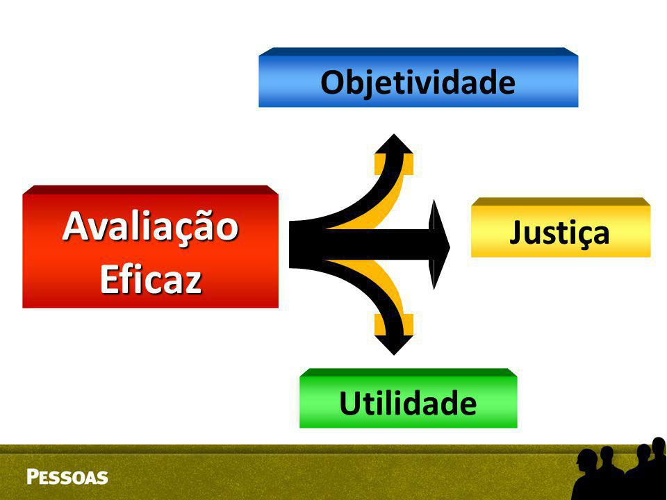 Objetividade Justiça Utilidade Avaliação Eficaz