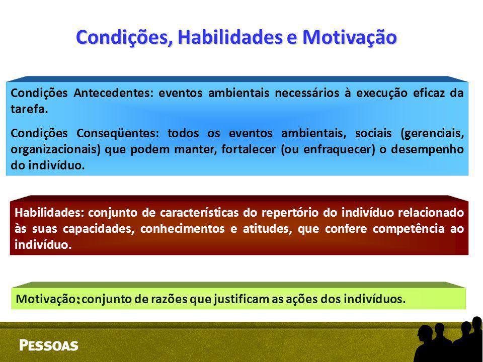 Condições, Habilidades e Motivação