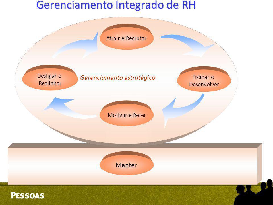 Gerenciamento Integrado de RH