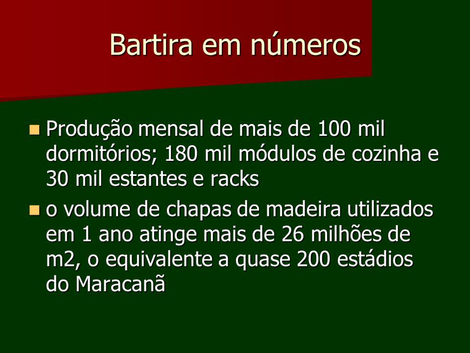 Bartira em números Produção mensal de mais de 100 mil dormitórios; 180 mil módulos de cozinha e 30 mil estantes e racks.