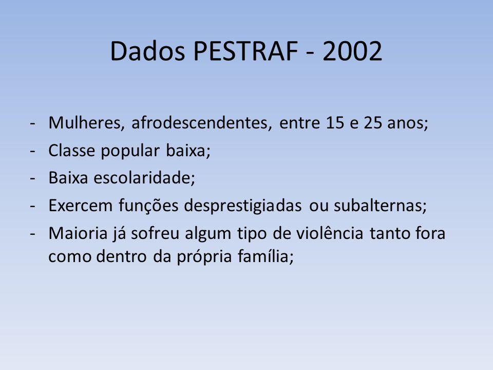 Dados PESTRAF - 2002 Mulheres, afrodescendentes, entre 15 e 25 anos;