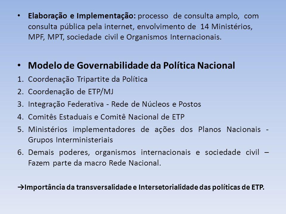 Modelo de Governabilidade da Política Nacional