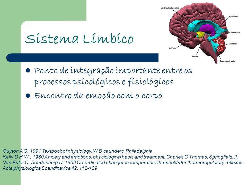 Sistema Límbico Ponto de integração importante entre os processos psicológicos e fisiológicos. Encontro da emoção com o corpo.
