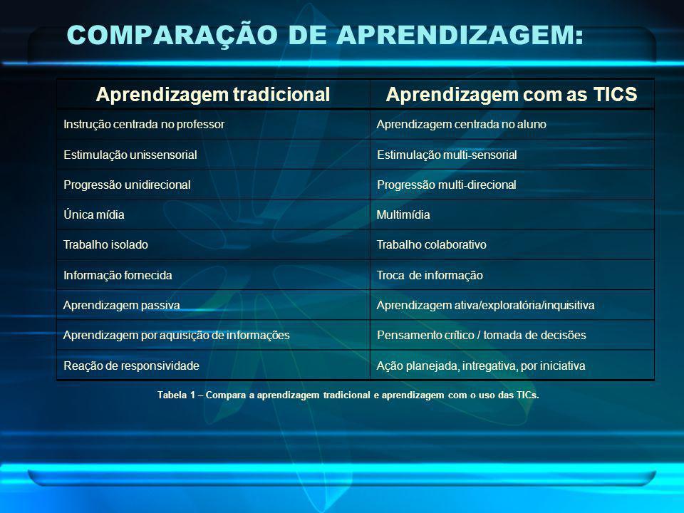 COMPARAÇÃO DE APRENDIZAGEM: