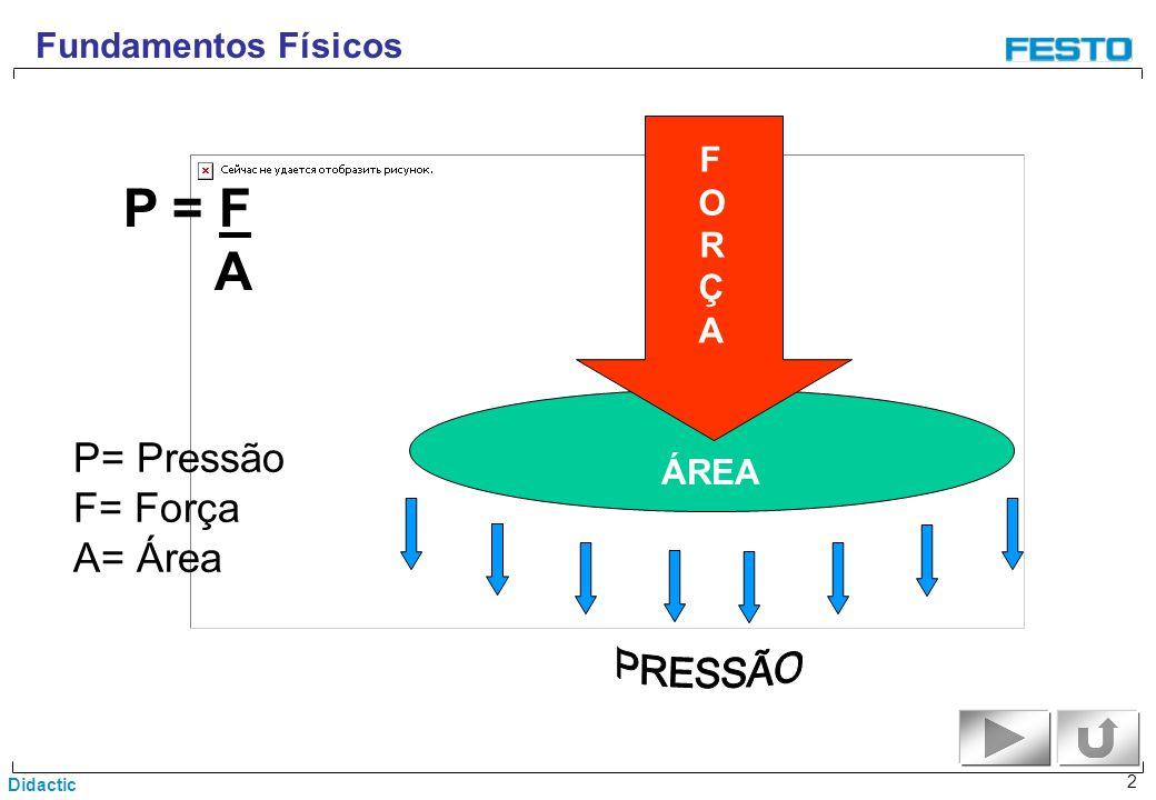 P = F A P= Pressão F= Força A= Área Fundamentos Físicos F O R Ç A ÁREA