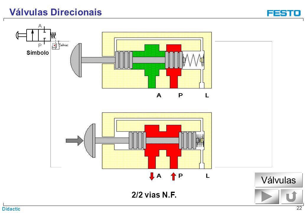 Válvulas Direcionais L Símbolo Válvulas 2/2 vias N.F.