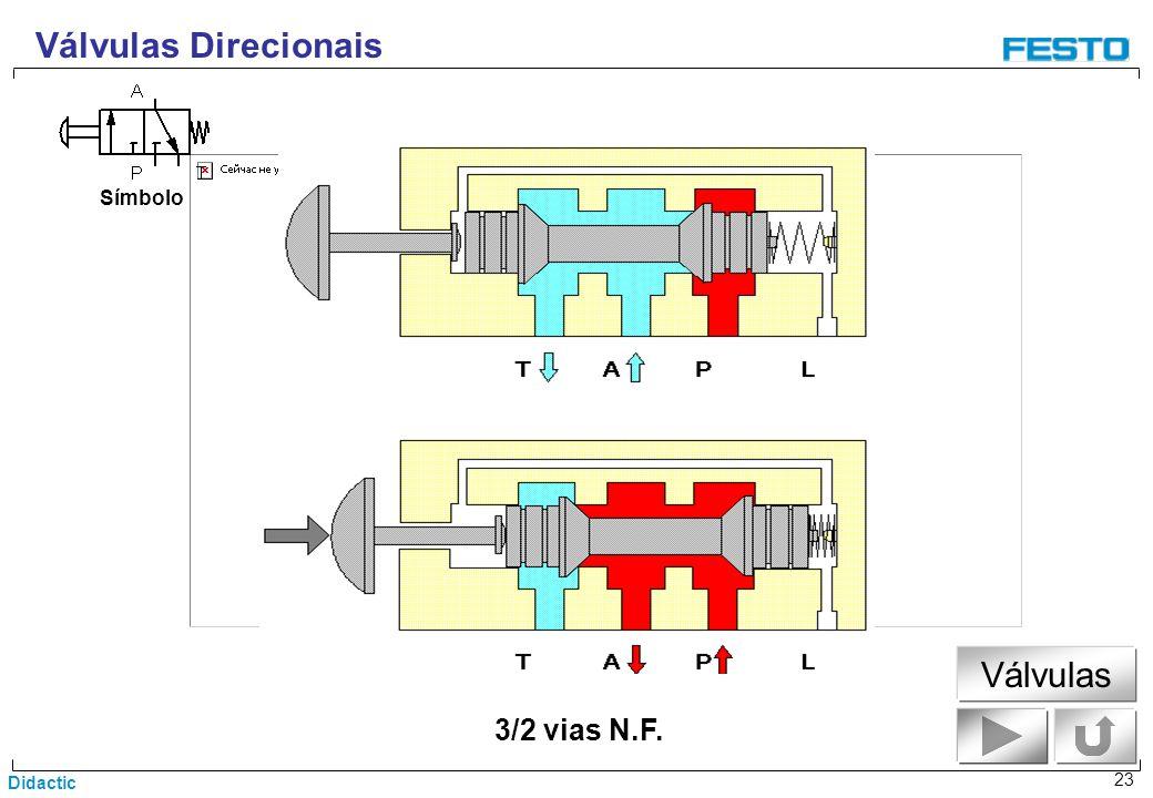 Válvulas Direcionais Símbolo Válvulas 3/2 vias N.F.