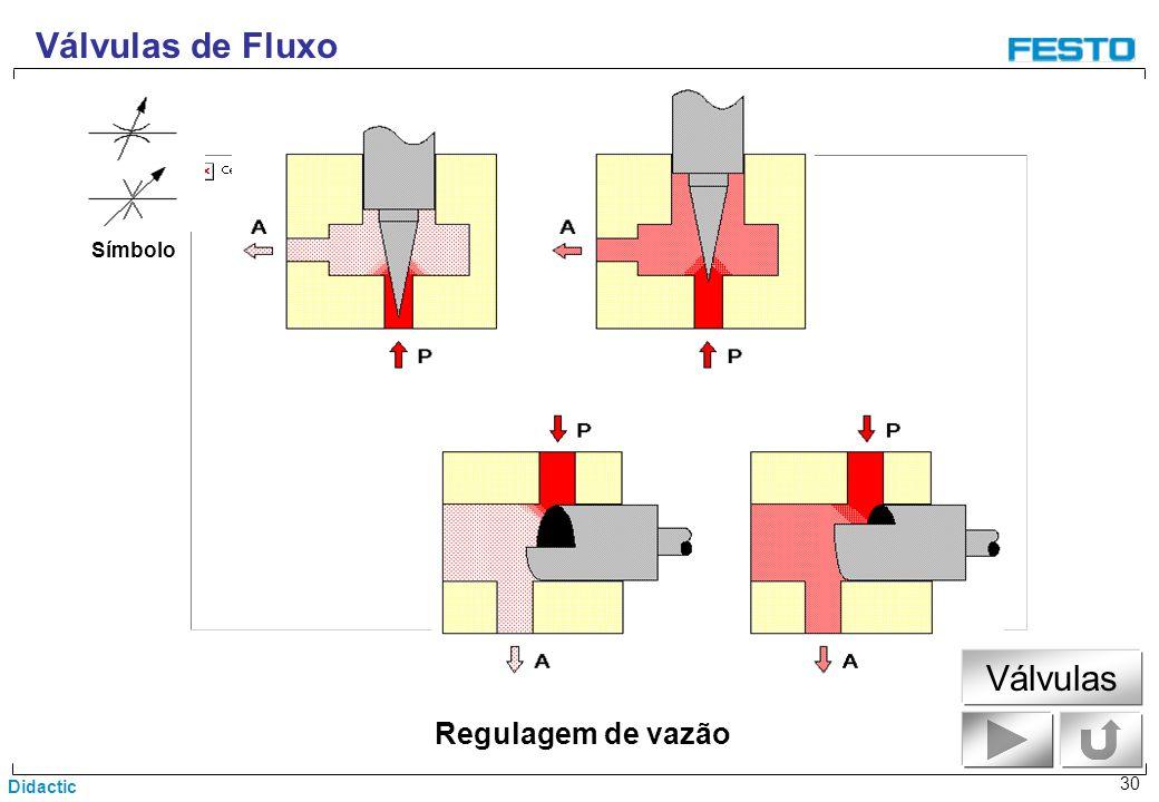 Válvulas de Fluxo Símbolo Válvulas Regulagem de vazão