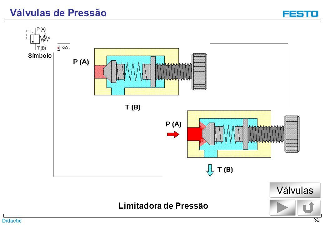 Válvulas de Pressão Símbolo Válvulas Limitadora de Pressão