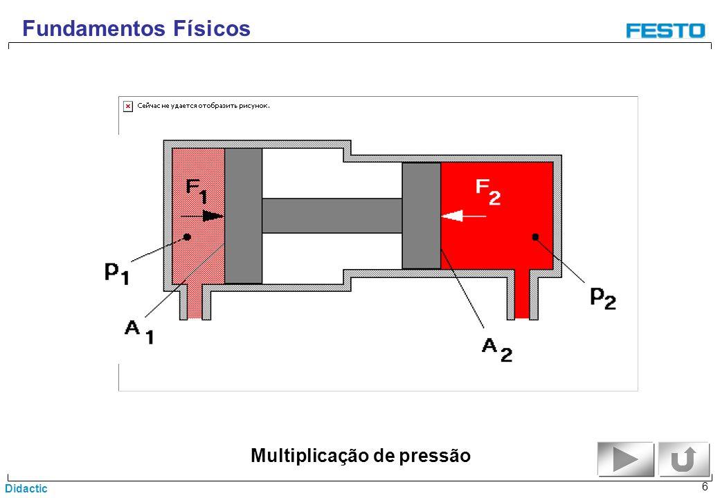 Multiplicação de pressão