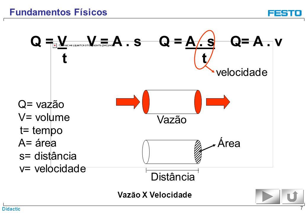 Q = V t V = A . s Q = A . s t Q= A . v velocidade Q= vazão V= volume
