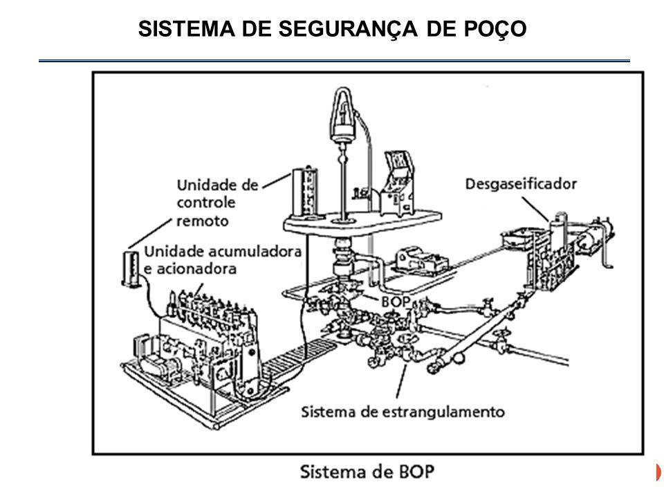 SISTEMA DE SEGURANÇA DE POÇO