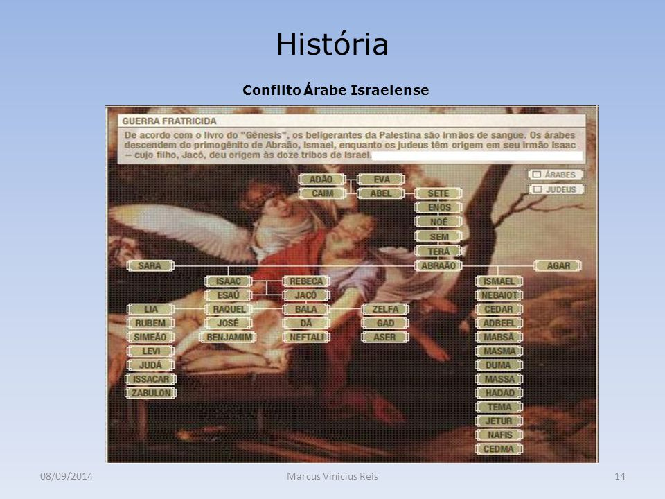 Conflito Árabe Israelense