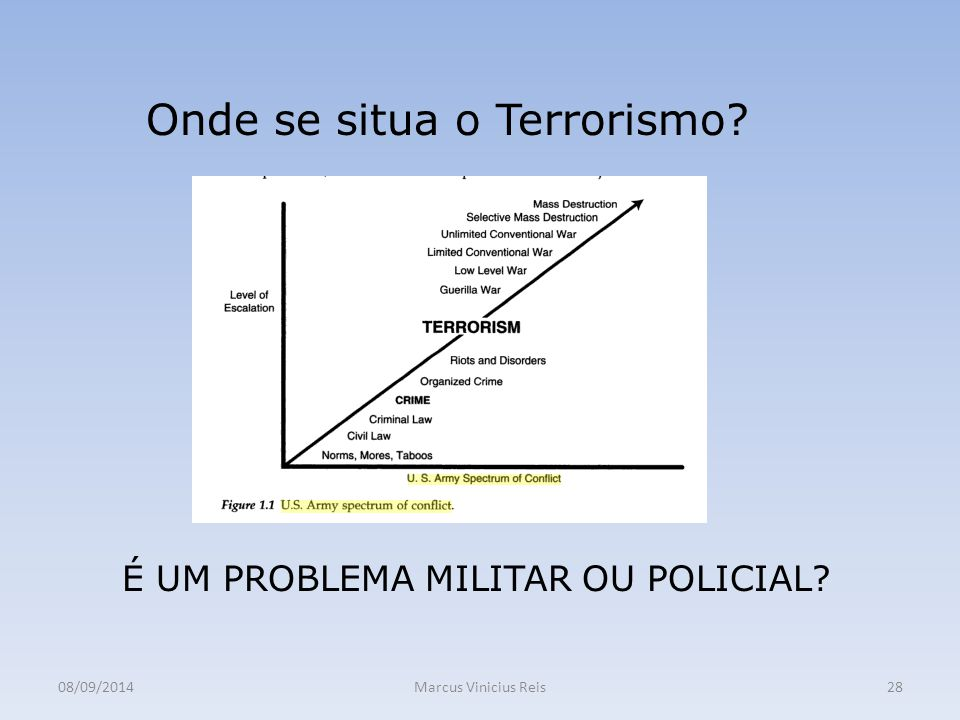 Onde se situa o Terrorismo