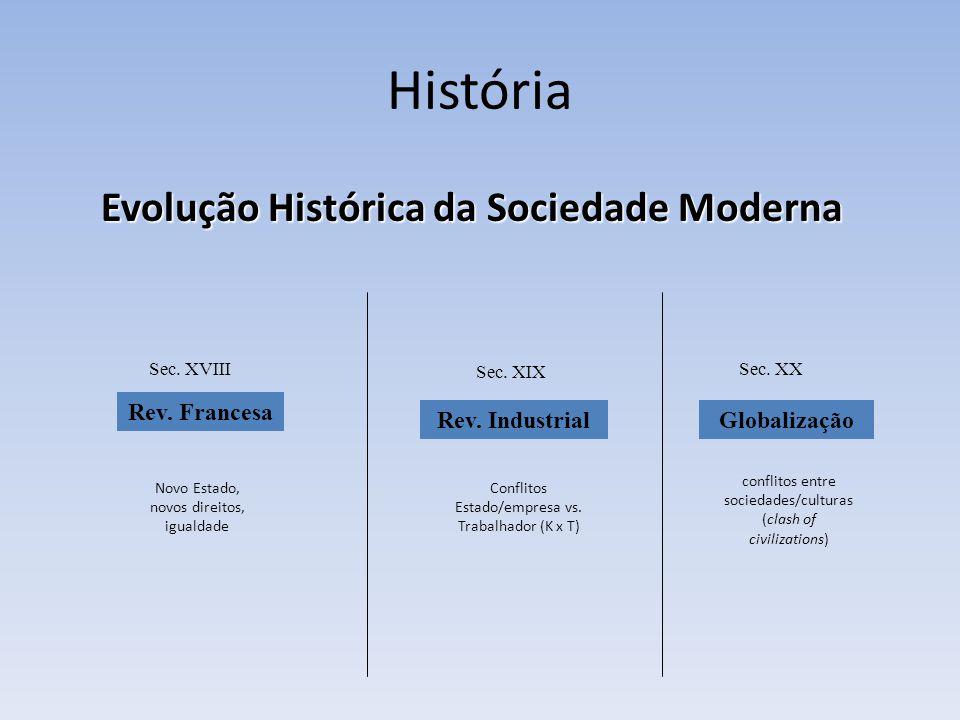 Evolução Histórica da Sociedade Moderna