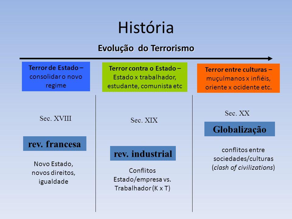 Evolução do Terrorismo