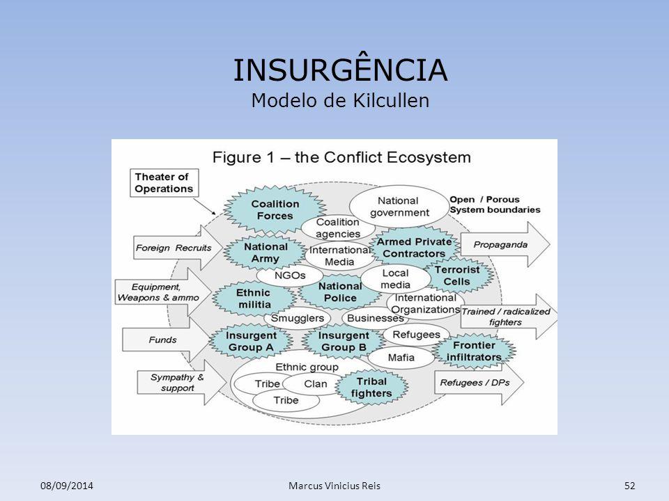 INSURGÊNCIA Modelo de Kilcullen 31/03/2017 Marcus Vinicius Reis 52 52