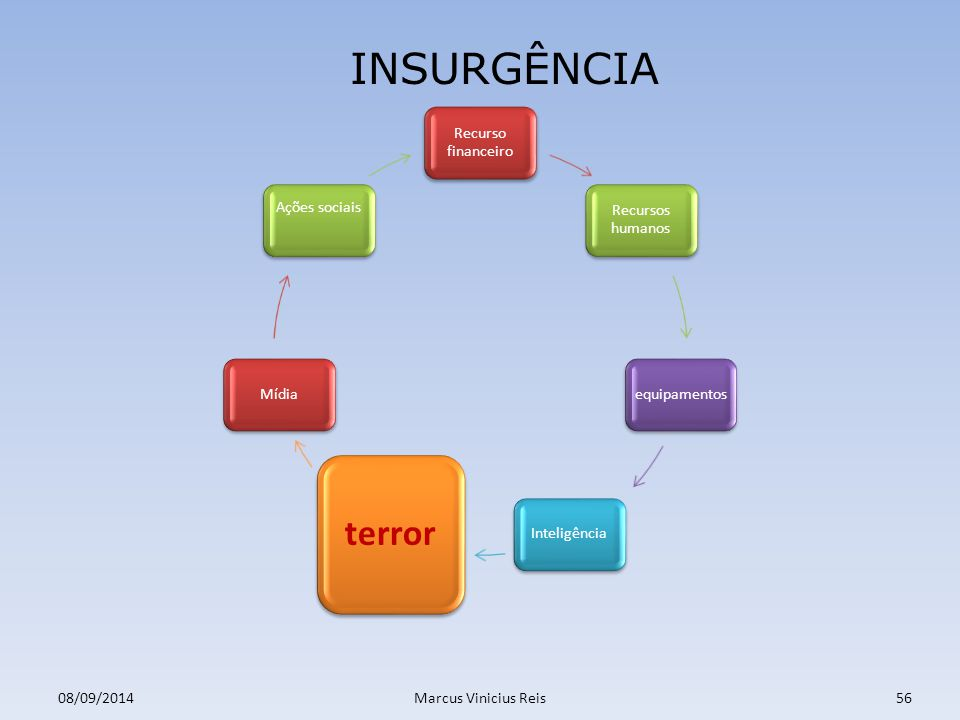 INSURGÊNCIA terror Recurso financeiro Recursos humanos equipamentos