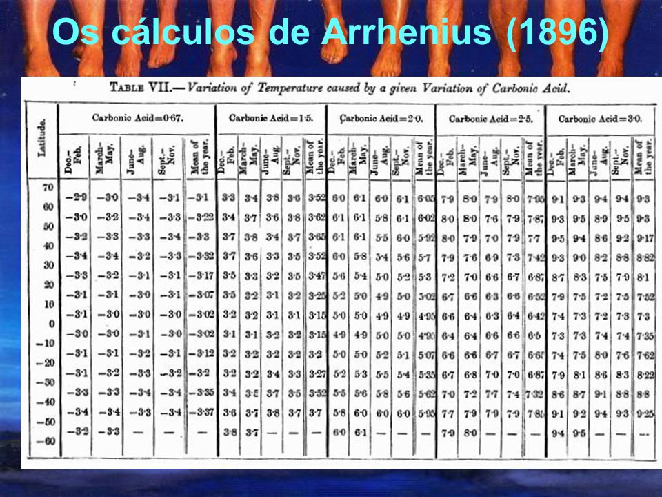 Os cálculos de Arrhenius (1896)