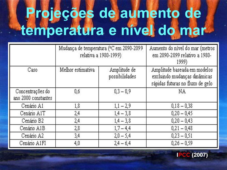 Projeções de aumento de temperatura e nível do mar