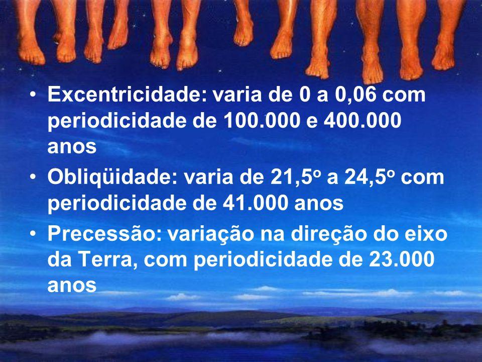 Excentricidade: varia de 0 a 0,06 com periodicidade de 100. 000 e 400
